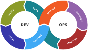 DevOps methodiek